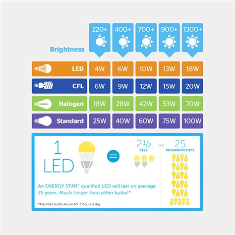 light bulb energy consumption loucas led loucas panagiotidis professional lighting
