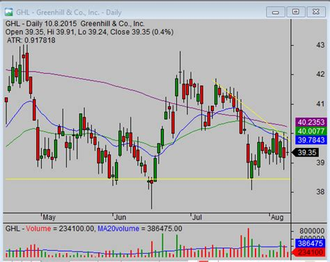 pattern trapper advanced trading strategies trading strategy idea for classic head and shoulders