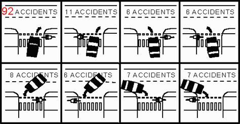 Car Crash Types by Car Car Road Diagrams