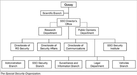 iraqi special security organization wikipedia