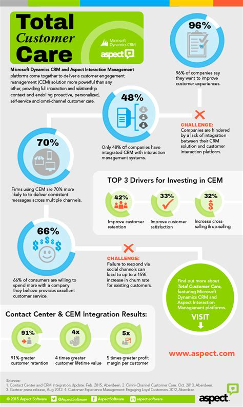 your customers customer experience management in telecommunications books infographic achieving total customer care using crm and
