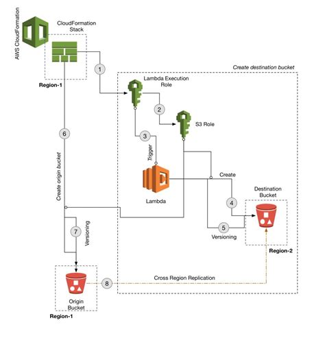 aws cloud formation template use aws cloudformation to automate the creation of an s3 with cross region replication