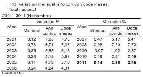 actualizacion rentas ipc noviembre 2011 ipc noviembre 2011 inflacioninflacion