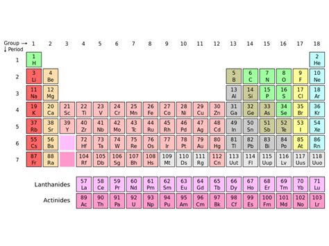 Semiconductor Periodic Table by The Chemistry Of Semiconductors The Pn Junction