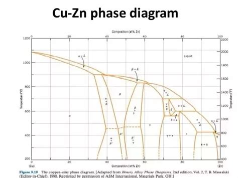 what phases can be seen in the structure of brass