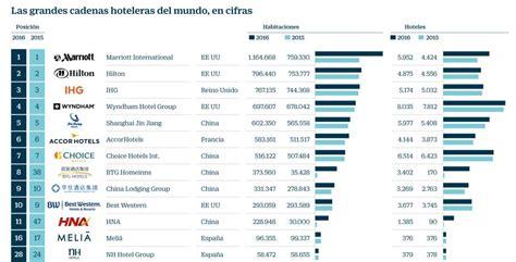 cadenas hoteleras francesas en españa meli 225 y barcel 243 resisten a la colonizaci 243 n china del