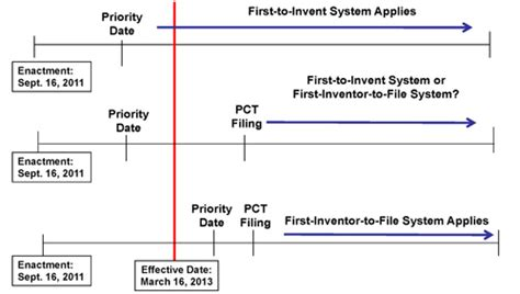 design application grace period navigating the new u s patent filing system articles