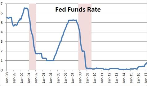 fed funds rate » nomicsnotes from numbernomics