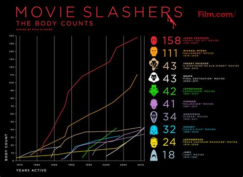 michael myers kill count killer graph shows the kill count of several movie