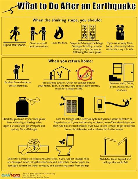 7 Procedures Its Ok To Do At Home by Earthquake Safety Tips Safety Awareness And Planning
