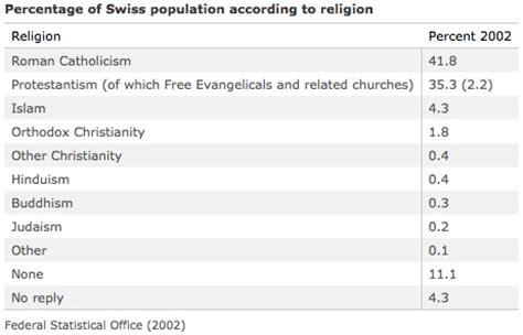 swissworld: religion in switzerland | insider views