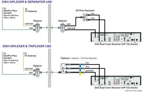 Dish Network Hookup Diagram diagram dish vip 722k hook up diagram