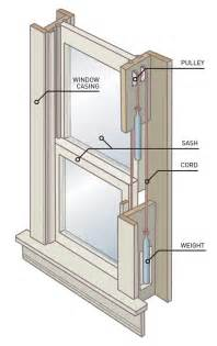 Sash Window Parts How To Replace A Broken Sash Cord Old House Online Old