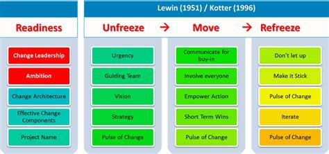 kotter steps a practical approach to changemanagement kotter s 8