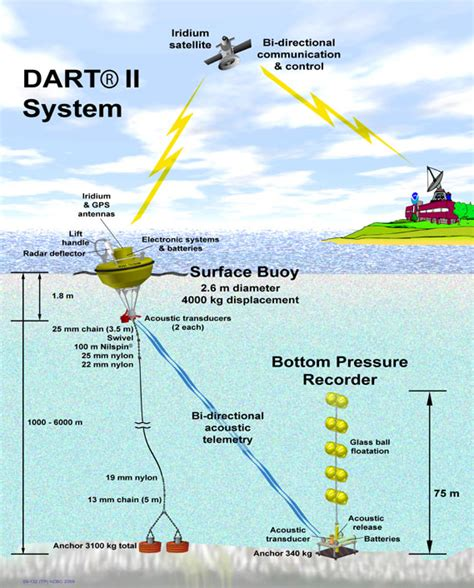 earthquake early warning system japan ndbc dart 174 design characterstics specifications
