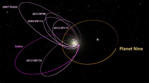 diagram of planets orbiting the sun astronomers find theoretical evidence for distant gas