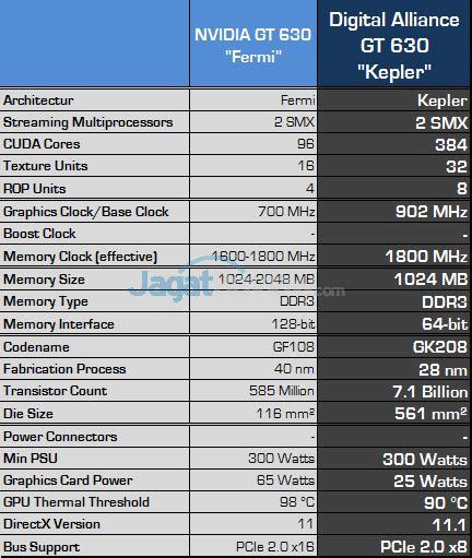 Digital Alliance Geforce Gt 610 1024mb Ddr3 64 Bit review digital alliance gt 630 1gb kepler vga gaming