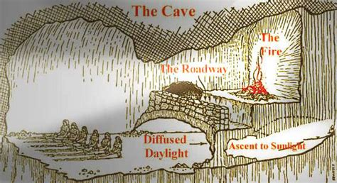 Plato's American Cave   Expat Journal