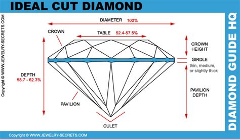 ideal depth and table for princess cut ideal proportions jewelry secrets