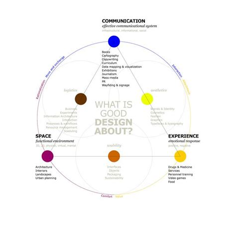 design thinking quizlet 53 best service design images on pinterest service