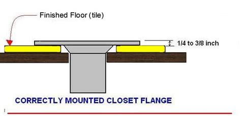 How To Install Closet Flange by Toilet Flange On Subfloor