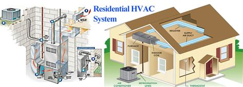 the homeowners mini guide to modern hvac systems the