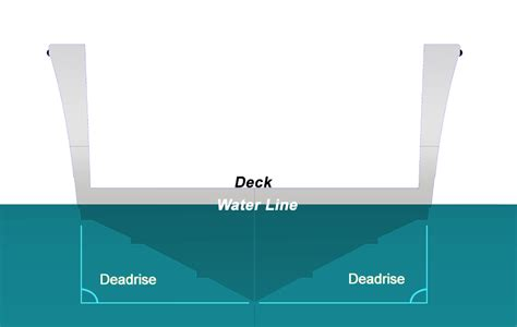boat hull explained what is deadrise boat school
