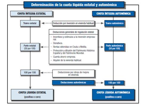 montos para declarar renta 2016 en colombia plazos para declaracion de renta ao 2016 declaraci 243 n