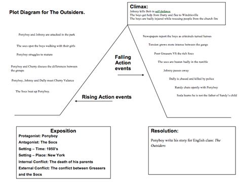 the outsiders plot diagram plot diagram for the outsiders choice image how to guide