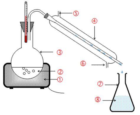 distillation thinglink