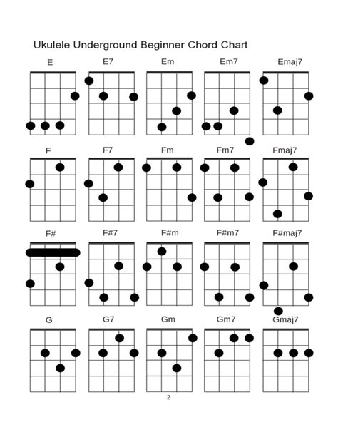 printable ukulele chord chart with finger numbers ukulele underground beginner chord chart free download