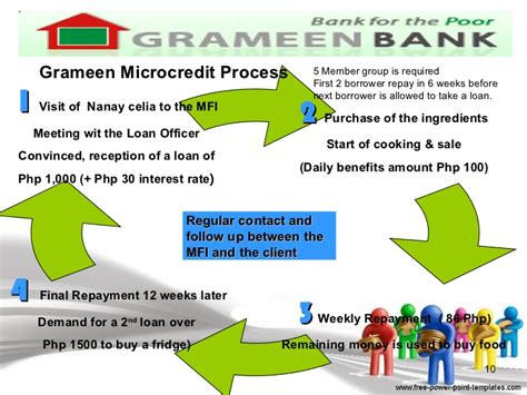 grameen bank revisiting the concepts of and approaches to development