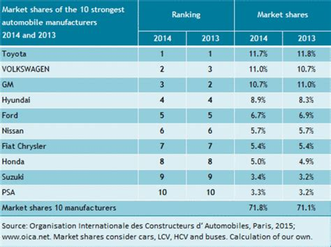 Top Ten Automakers by Changes In Market Shares Of Automakers