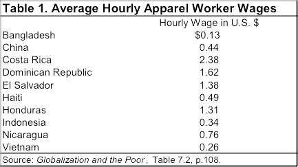 sweatshops and third world living standards: are the jobs