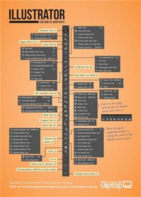 adobe premiere cs6 keyboard shortcuts pdf cs6 adobe premiere shortcut keys infographic designed by