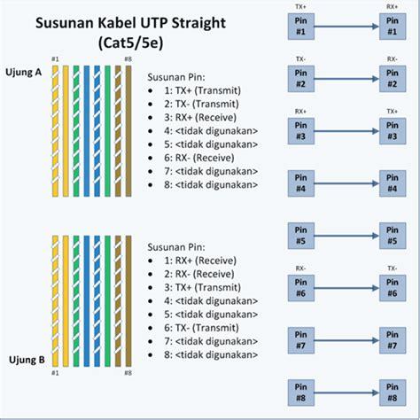 tutorial memasang kabel utp cara merangkai kabel utp straight dan cross tutorial