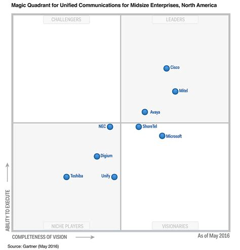 gärtner magic quadrant for contact center as a service