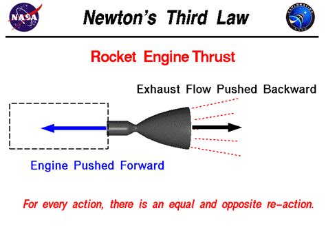 biography of isaac newton and his third law newton s third law of motion