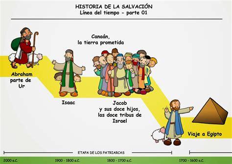 imagenes biblicas del antiguo testamento recursos para mi clase historia de la salvaci 211 n l 205 nea