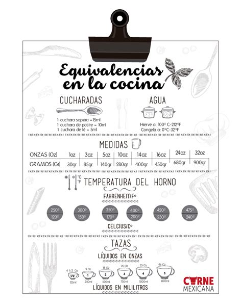 equivalencias cocina infograf 205 a equivalencias en la cocina recetas