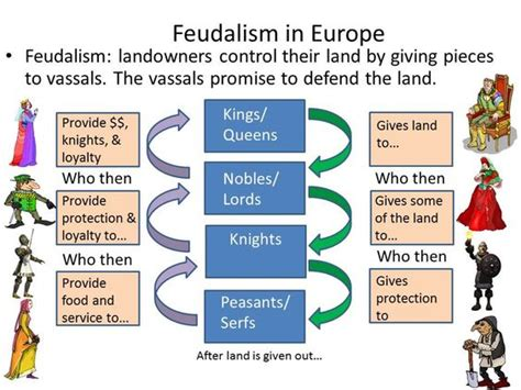 feudalism diagram feudal system diagram what lead to the breakdown of