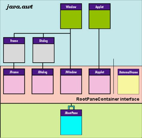 swing containers in java the swing connection