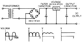 layout guidelines for power supply power supply basics part 1 unregulated linear and
