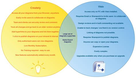 venn diagram visio venn diagram templates to or modify onlinecreately diagramming articles and tips