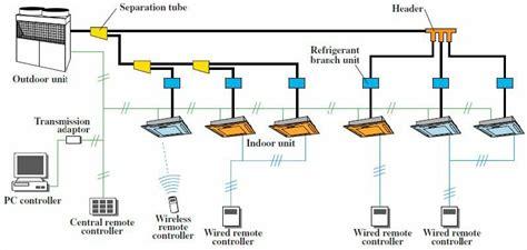 Ac Vrv System vrf systems primus