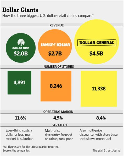 Trees At Dollar General - bidding war breaks out to dominate dollar stores wsj