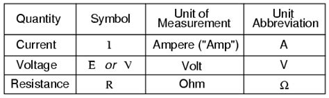 what units are resistors measured in ohm s how voltage current and resistance relate ohm s electronics textbook