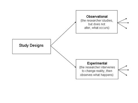 experimental study design study designs in epidemiology