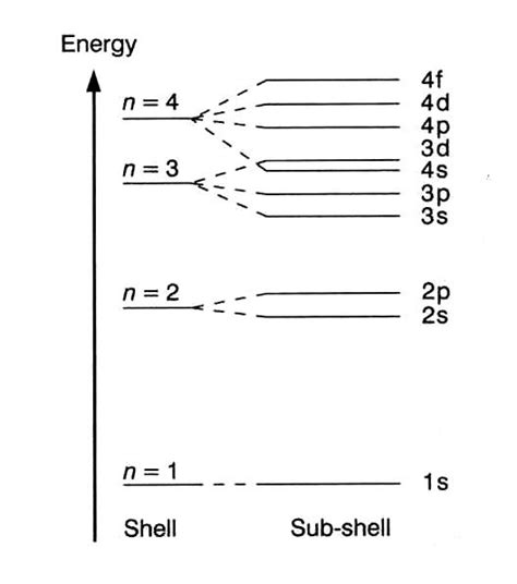 electron energy level diagram introduction to atoms
