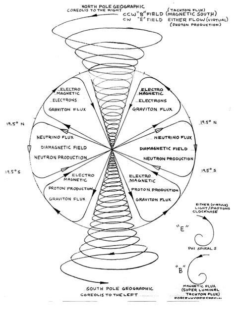 Orenda Detox by Tachyon Healing And The Physics Of Galactic Connection